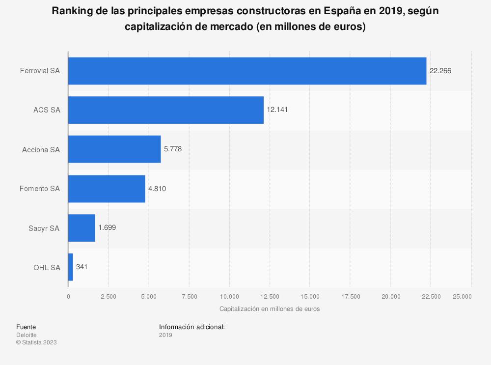 Estadística: Ranking de las principales empresas constructoras en España en 2016, según capitalización de mercado (en millones de euros) | Statista