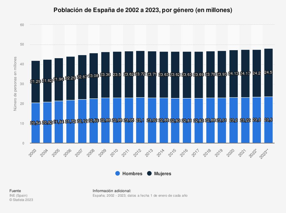 Estadística: Población de España de 2002 a 2020, por género (en millones) | Statista