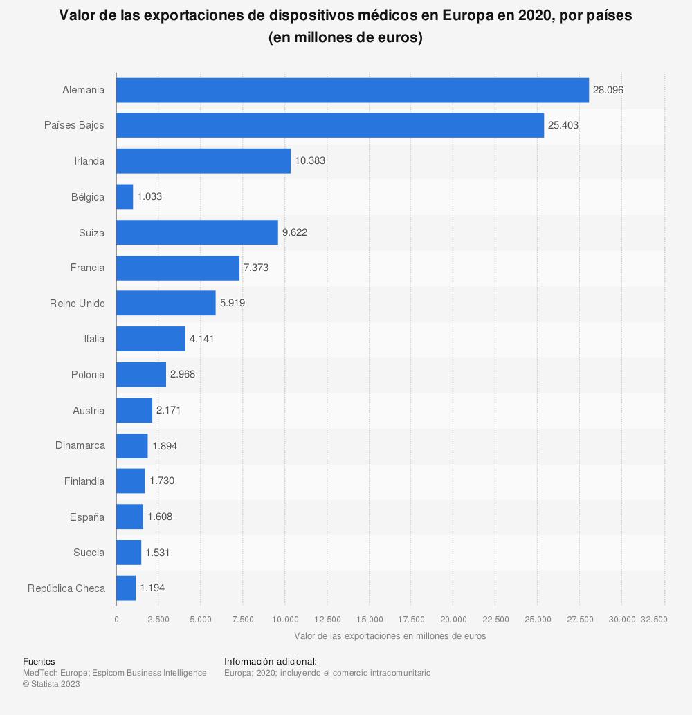 Estadística: Valor de las exportaciones de dispositivos médicos en Europa en 2016, por países (en millones de euros) | Statista