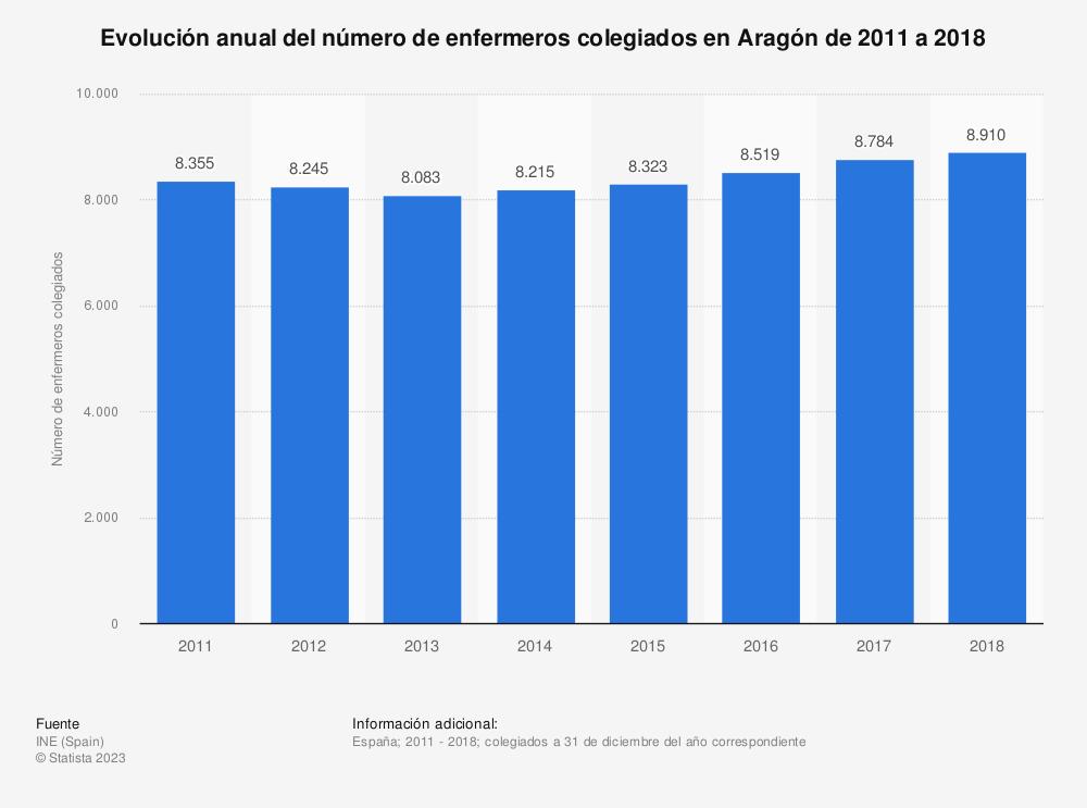 Estadística: Evolución anual del número de enfermeros colegiados en Aragón de 2011 a 2018 | Statista