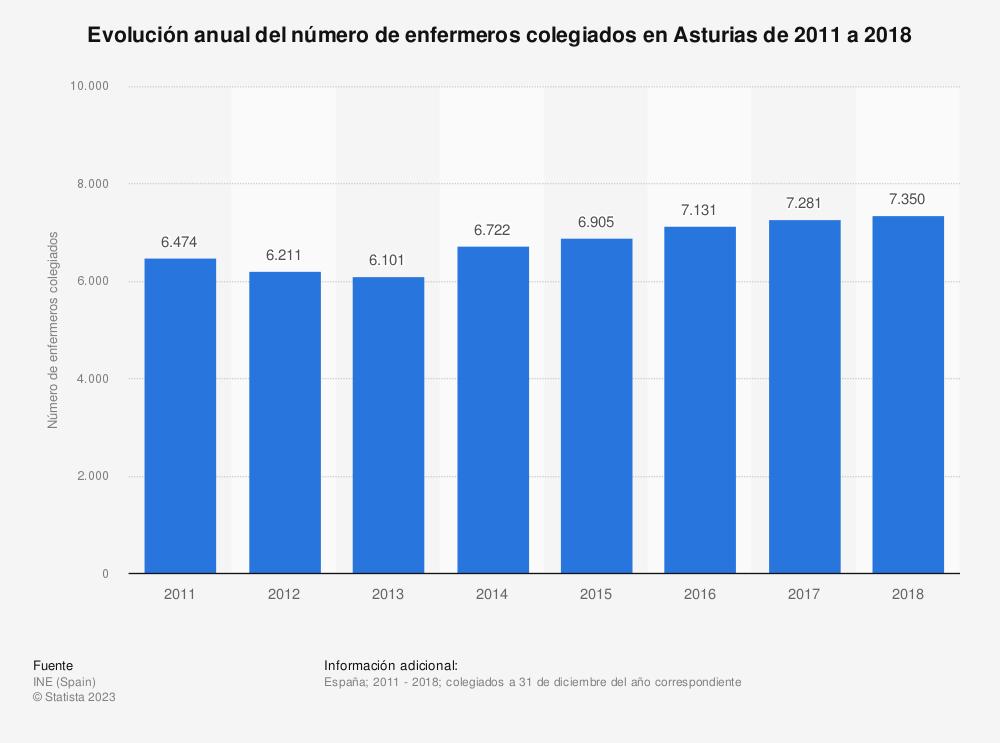 Estadística: Evolución anual del número de enfermeros colegiados en Asturias de 2011 a 2018 | Statista