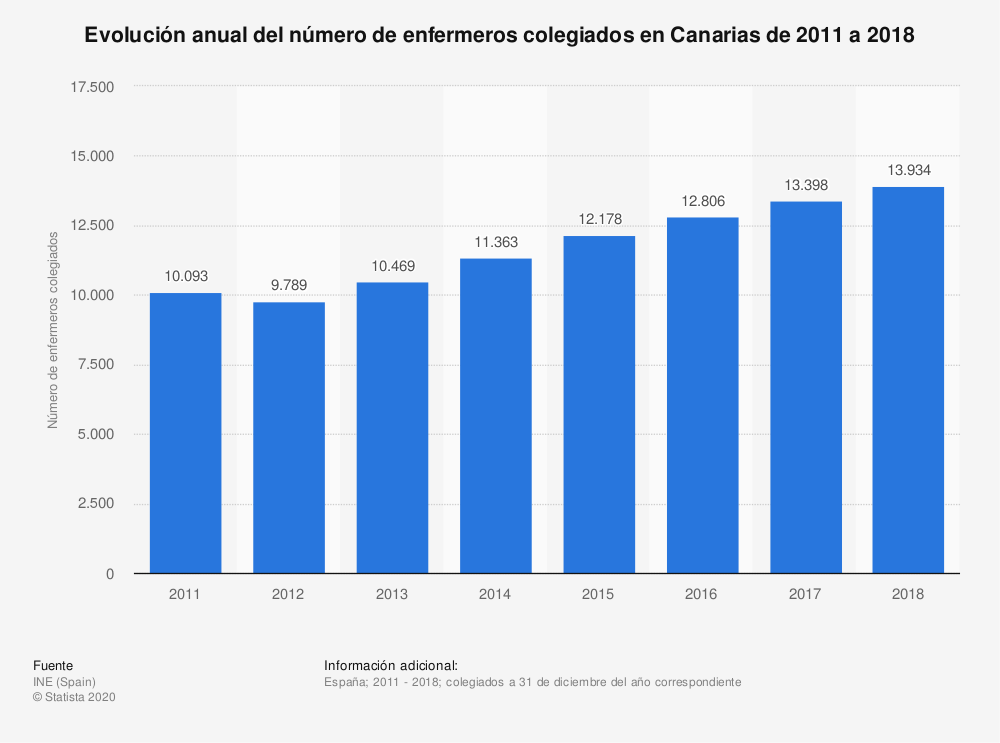 Estadística: Evolución anual del número de enfermeros colegiados en Canarias de 2011 a 2017 | Statista