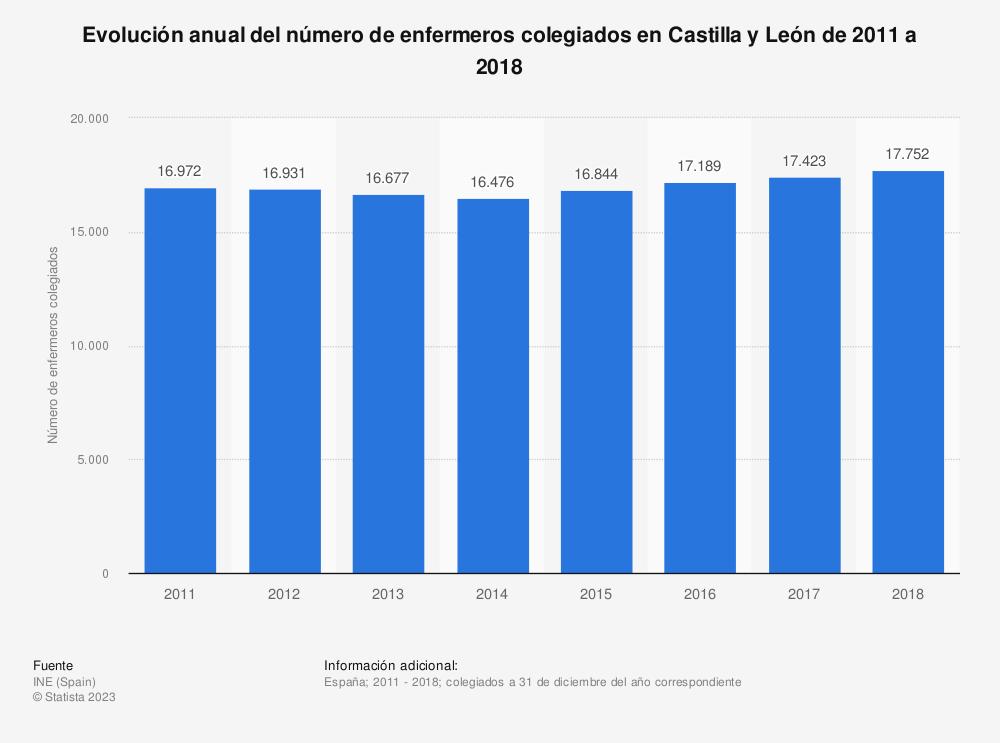 Estadística: Evolución anual del número de enfermeros colegiados en Castilla y León de 2011 a 2018 | Statista