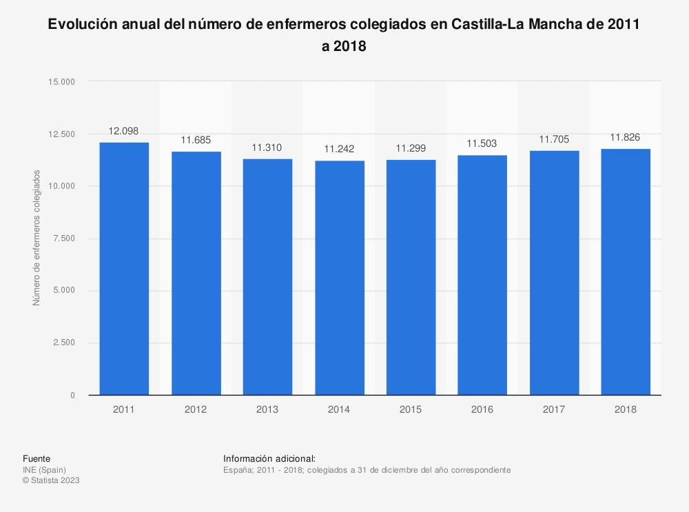 Estadística: Evolución anual del número de enfermeros colegiados en Castilla-La Mancha de 2011 a 2018 | Statista