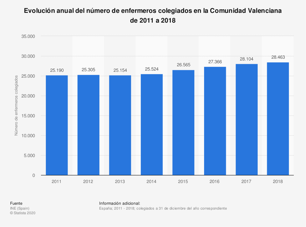 Estadística: Evolución anual del número de enfermeros colegiados en la Comunidad Valenciana de 2011 a 2018 | Statista