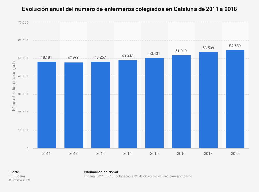 Estadística: Evolución anual del número de enfermeros colegiados en Cataluña de 2011 a 2018 | Statista