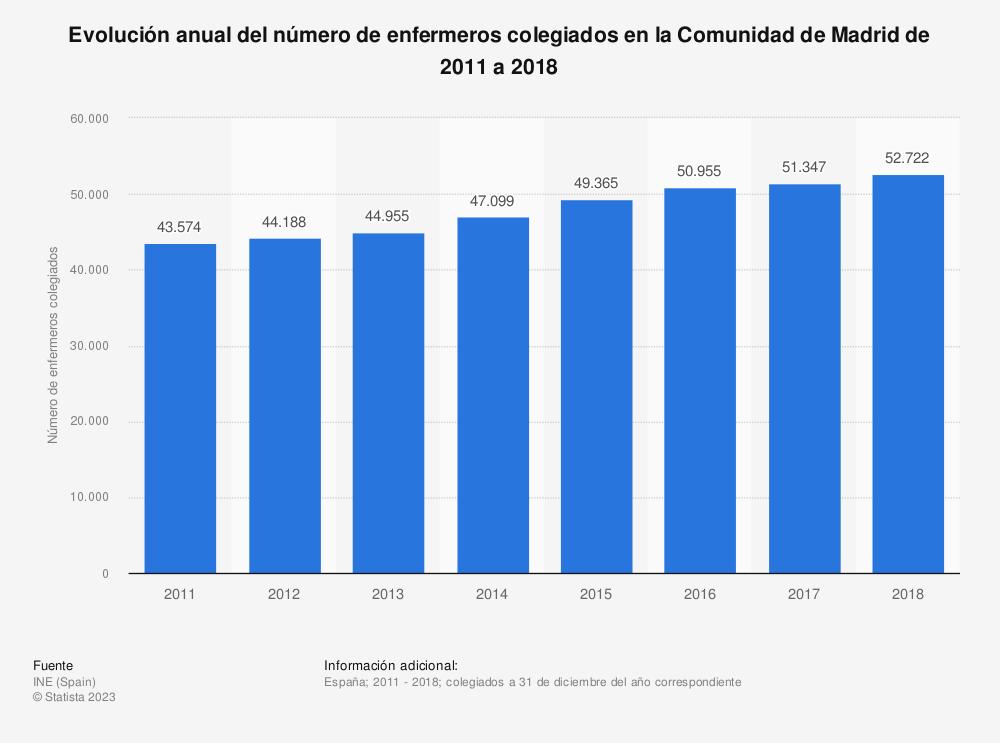 Estadística: Evolución anual del número de enfermeros colegiados en la Comunidad de Madrid de 2011 a 2018 | Statista