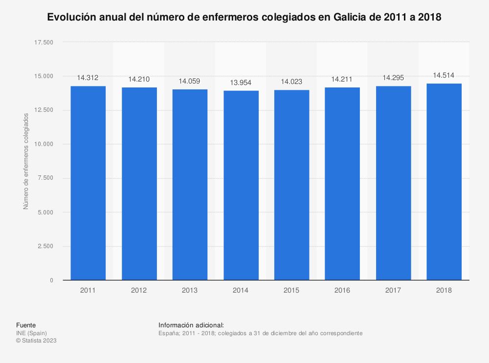Estadística: Evolución anual del número de enfermeros colegiados en Galicia de 2011 a 2018 | Statista