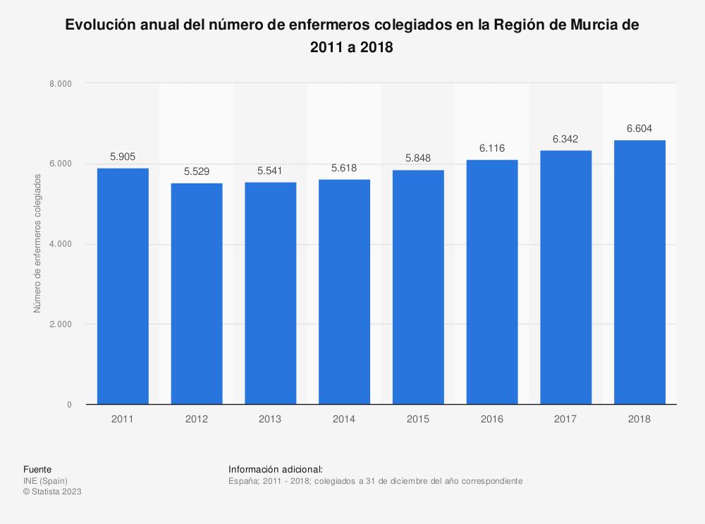 Estadística: Evolución anual del número de enfermeros colegiados en la Región de Murcia de 2011 a 2017 | Statista