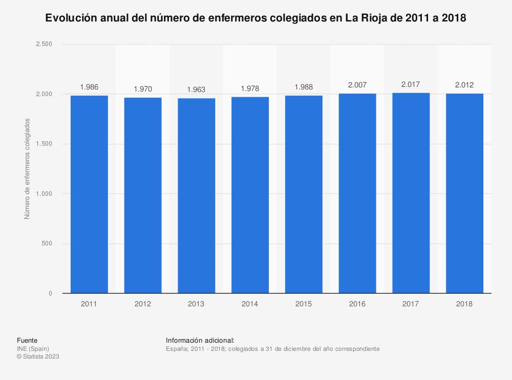 Estadística: Evolución anual del número de enfermeros colegiados en La Rioja de 2011 a 2018 | Statista