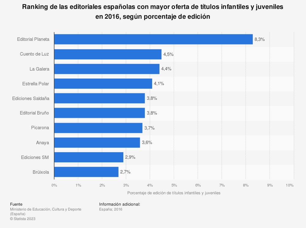 Estadística: Ranking de las editoriales españolas con mayor oferta de títulos infantiles y juveniles en 2016, según porcentaje de edición | Statista