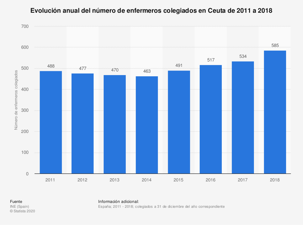 Estadística: Evolución anual del número de enfermeros colegiados en Ceuta de 2011 a 2018 | Statista