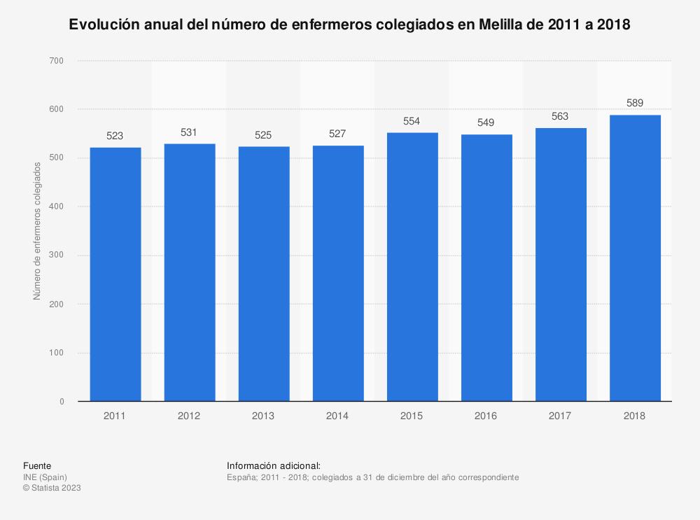Estadística: Evolución anual del número de enfermeros colegiados en Melilla de 2011 a 2018 | Statista