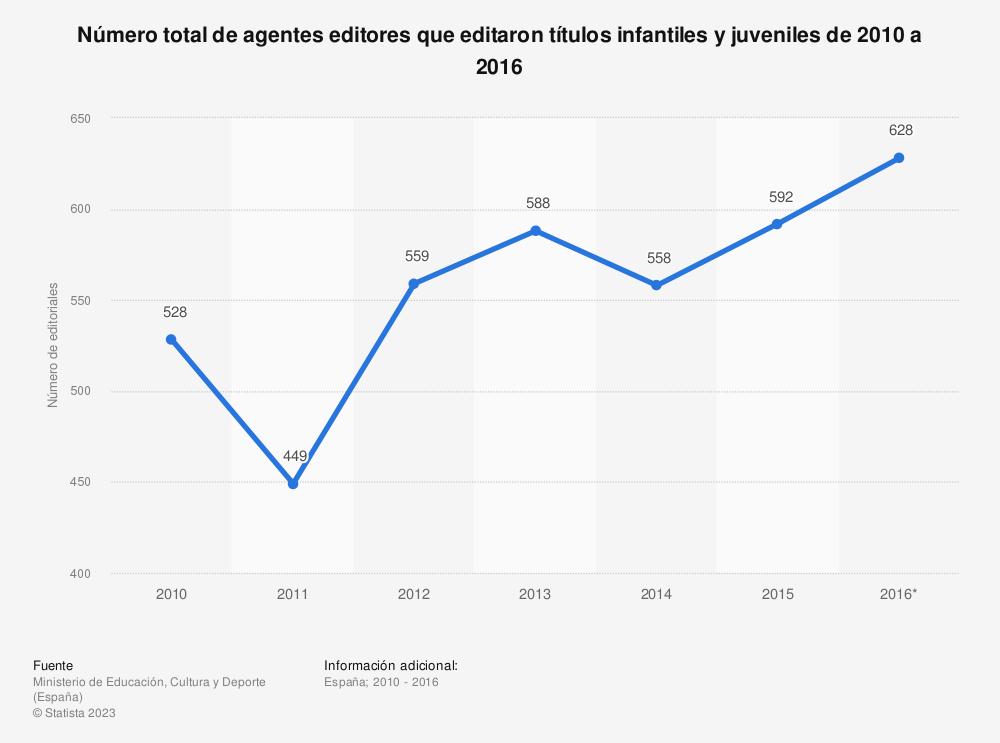 Estadística: Número total de agentes editores que editaron títulos infantiles y juveniles de 2010 a 2016 | Statista