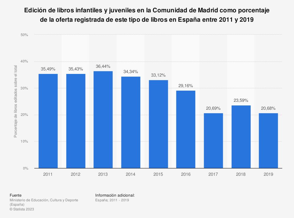Estadística: Edición de libros infantiles y juveniles en la Comunidad de Madrid como porcentaje de la oferta registrada de este tipo de libros en España entre 2011 y 2019 | Statista