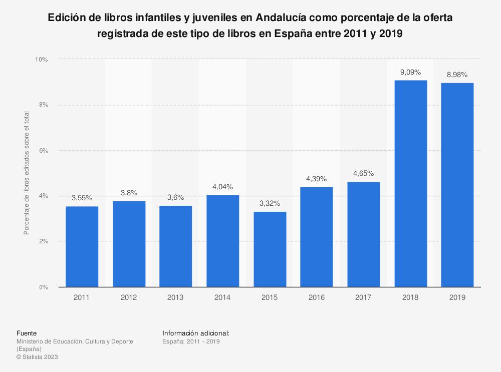 Estadística: Edición de libros infantiles y juveniles en Andalucía como porcentaje de la oferta registrada de este tipo de libros en España entre 2008 y 2016 | Statista