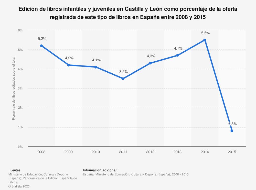 Estadística: Edición de libros infantiles y juveniles en Castilla y León como porcentaje de la oferta registrada de este tipo de libros en España entre 2008 y 2015 | Statista