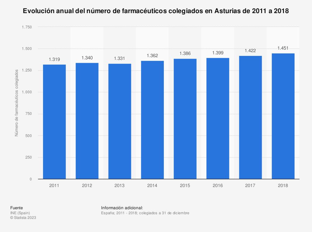 Estadística: Evolución anual del número de farmacéuticos colegiados en Asturias de 2011 a 2018 | Statista