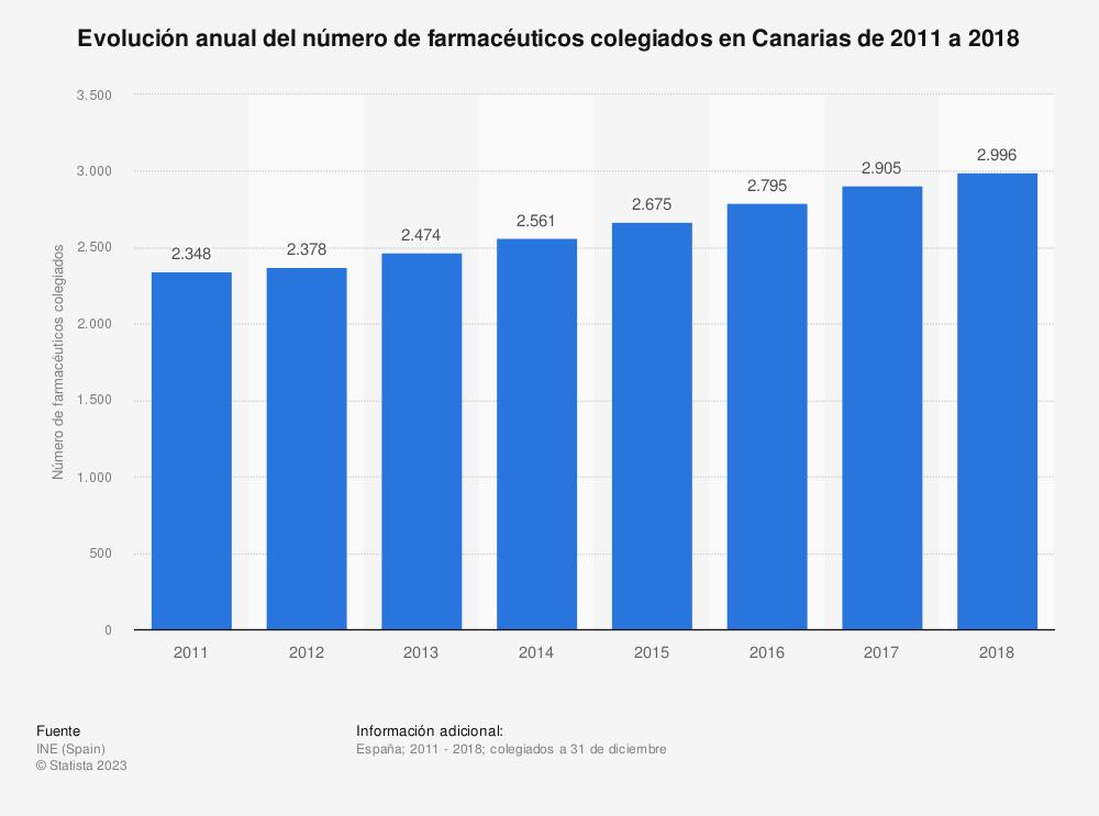Estadística: Evolución anual del número de farmacéuticos colegiados en Canarias de 2011 a 2018 | Statista