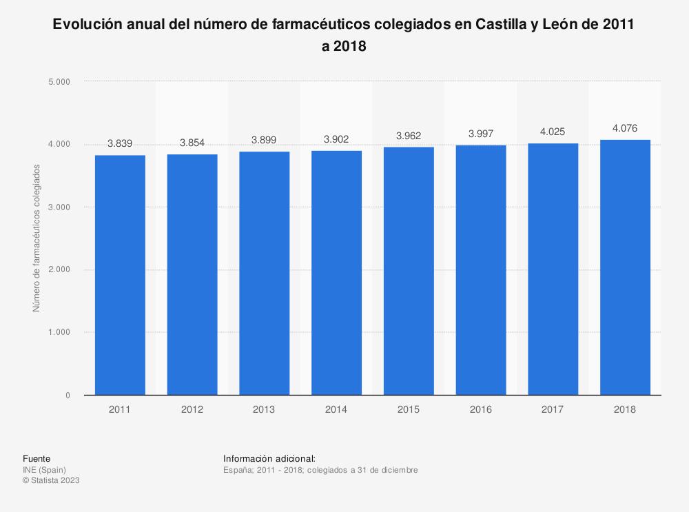 Estadística: Evolución anual del número de farmacéuticos colegiados en Castilla y León de 2011 a 2018 | Statista