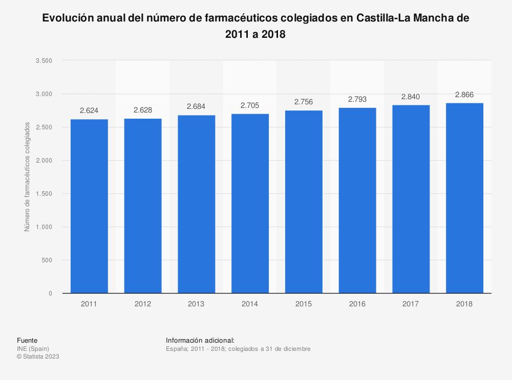 Estadística: Evolución anual del número de farmacéuticos colegiados en Castilla-La Mancha de 2011 a 2018 | Statista