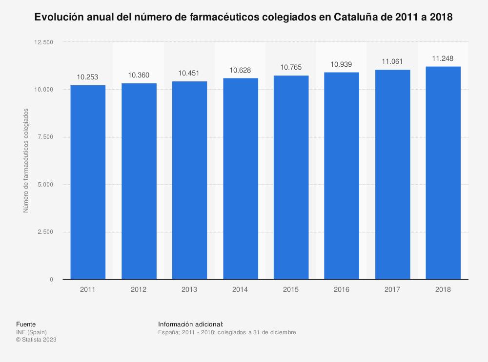 Estadística: Evolución anual del número de farmacéuticos colegiados en Cataluña de 2011 a 2018 | Statista
