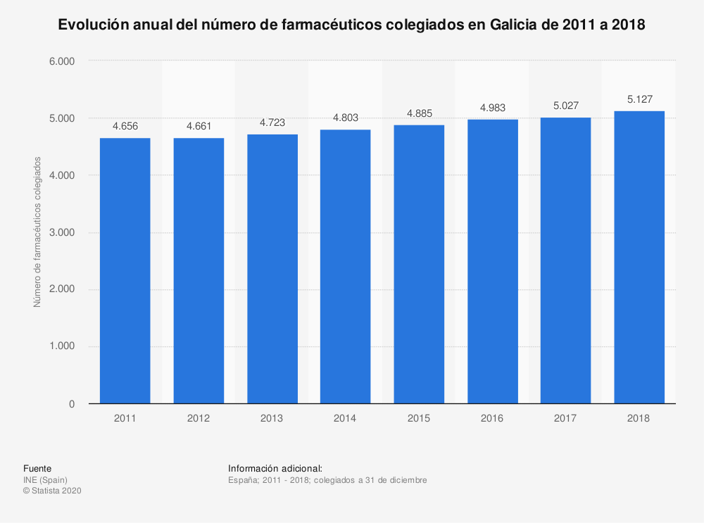 Estadística: Evolución anual del número de farmacéuticos colegiados en Galicia de 2011 a 2018 | Statista