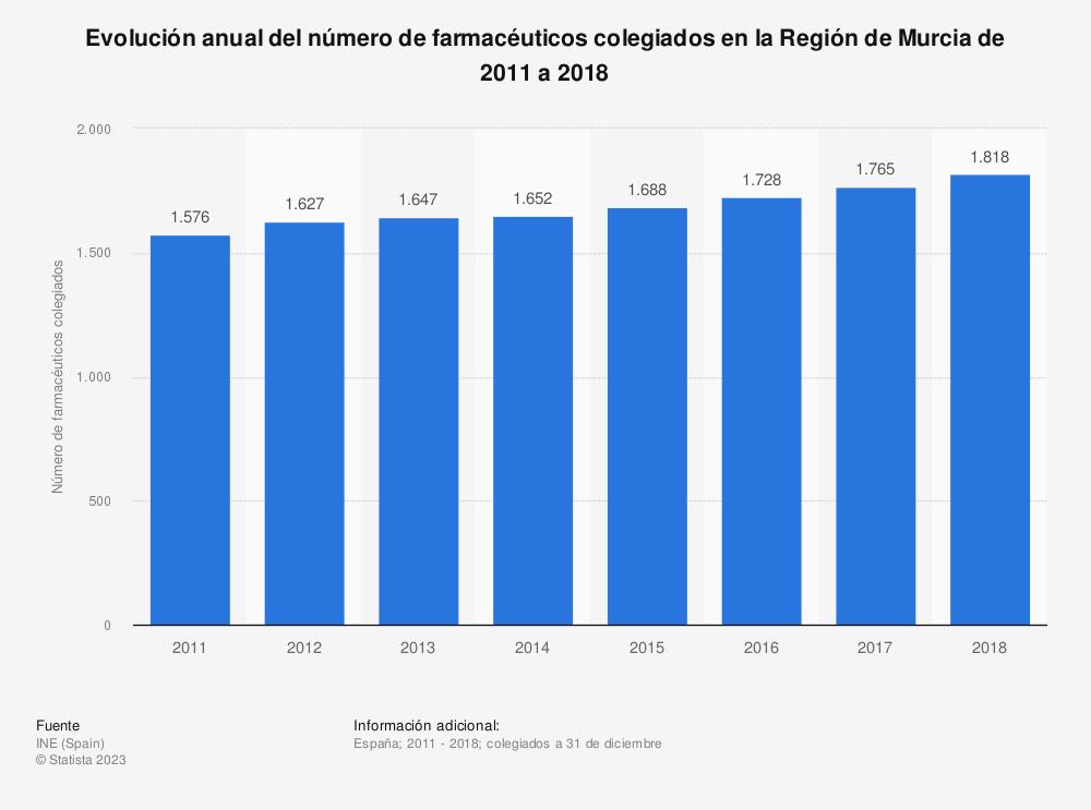 Estadística: Evolución anual del número de farmacéuticos colegiados en la Región de Murcia de 2011 a 2018 | Statista