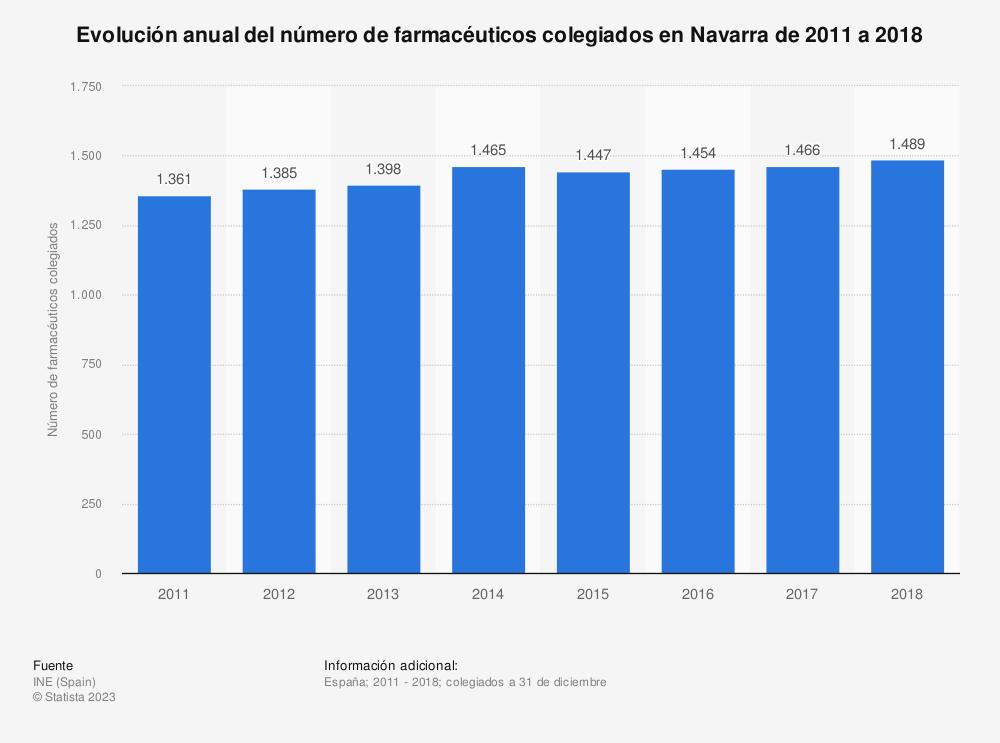 Estadística: Evolución anual del número de farmacéuticos colegiados en Navarra de 2011 a 2018 | Statista