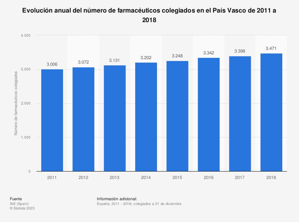 Estadística: Evolución anual del número de farmacéuticos colegiados en el País Vasco de 2011 a 2018 | Statista