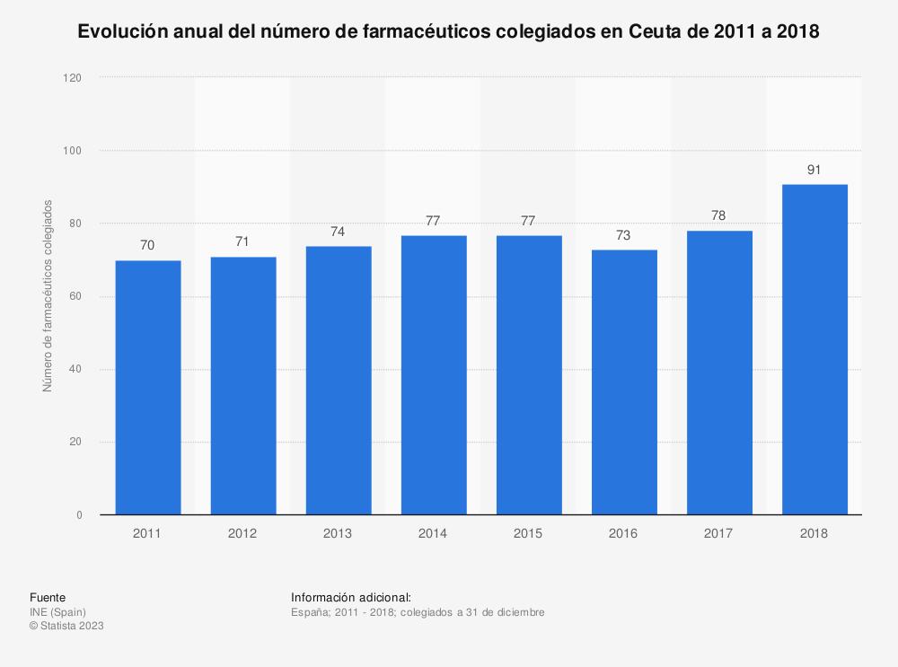 Estadística: Evolución anual del número de farmacéuticos colegiados en Ceuta de 2011 a 2018 | Statista