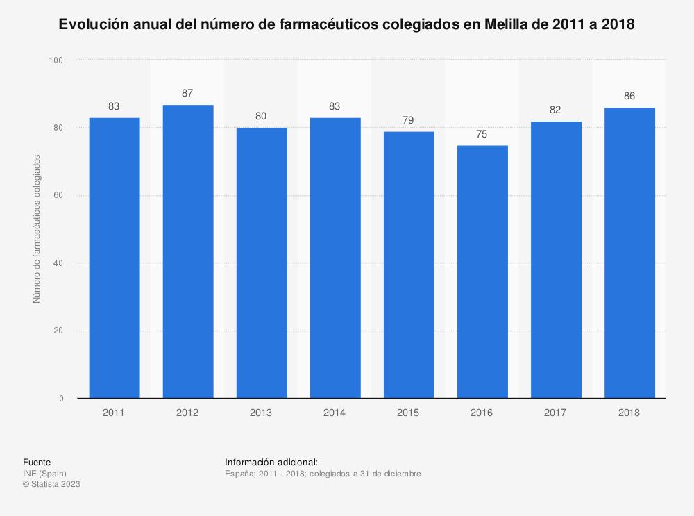 Estadística: Evolución anual del número de farmacéuticos colegiados en Melilla de 2011 a 2018 | Statista