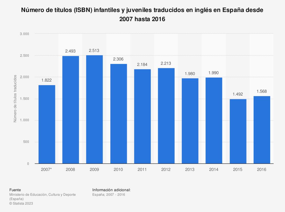 Estadística: Número de títulos (ISBN) infantiles y juveniles traducidos en inglés en España desde 2007 hasta 2016 | Statista