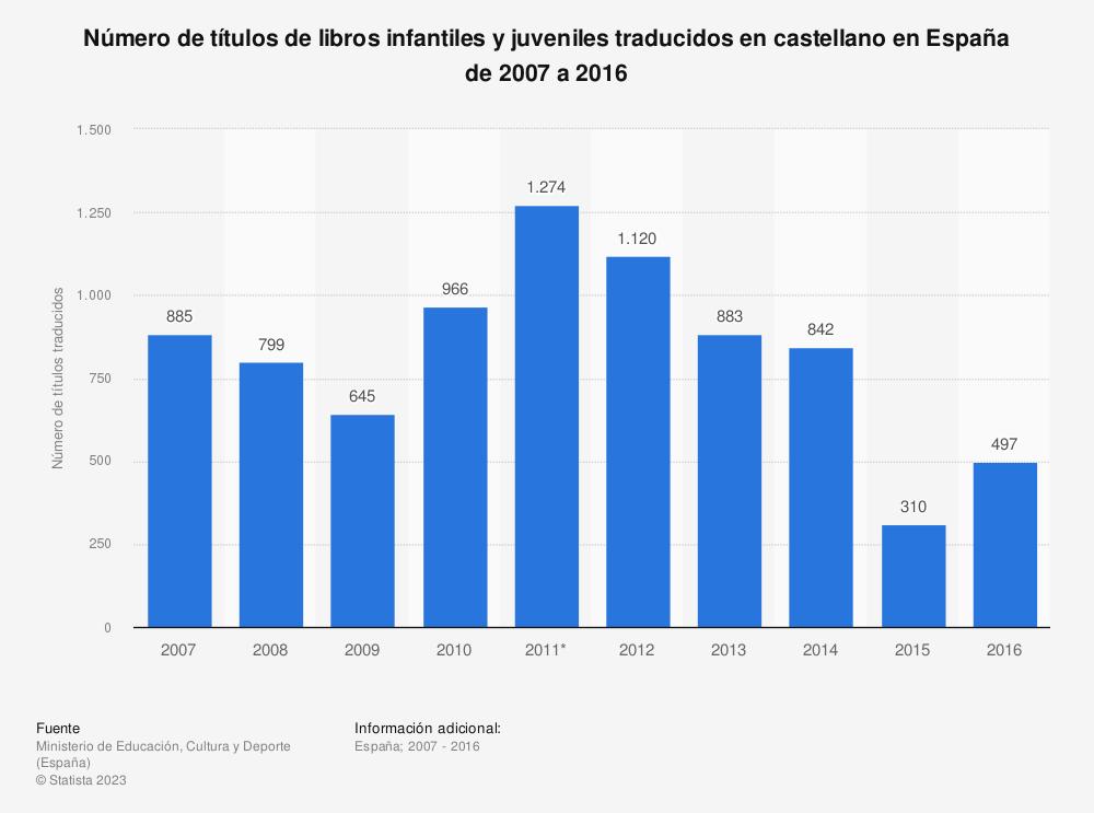 Estadística: Número de títulos de libros infantiles y juveniles traducidos en castellano en España de 2007 a 2016 | Statista
