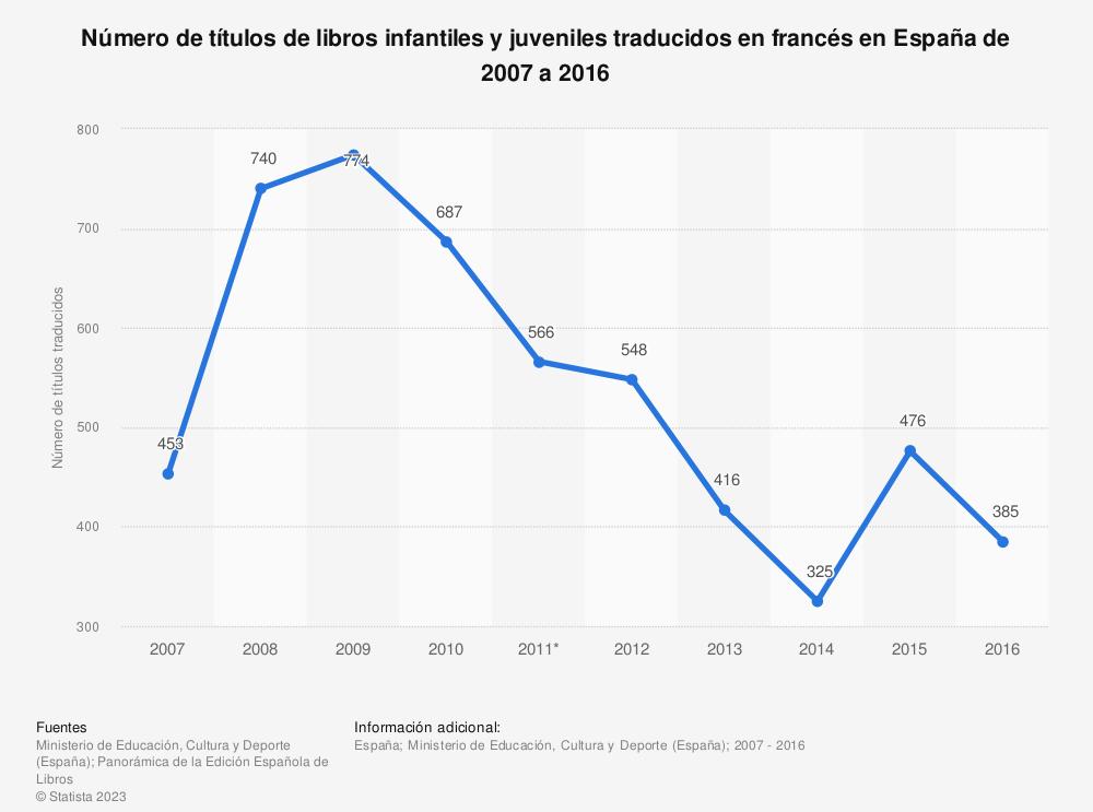 Estadística: Número de títulos de libros infantiles y juveniles traducidos en francés en España de 2007 a 2016 | Statista