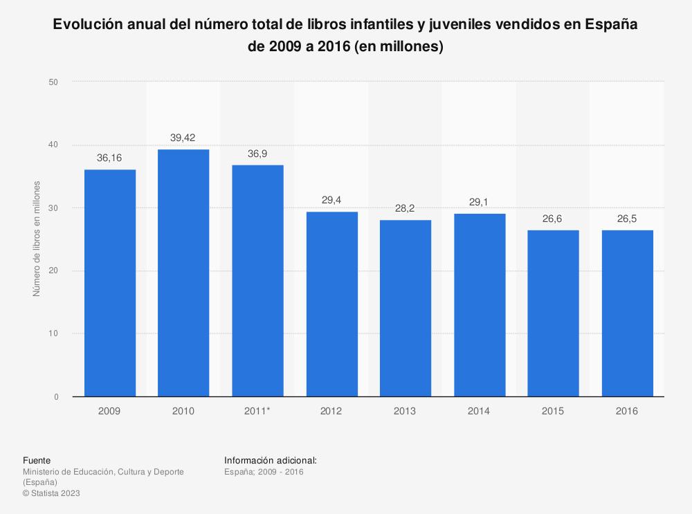Estadística: Evolución anual del número total de libros infantiles y juveniles vendidos en España de 2009 a 2016 (en millones) | Statista