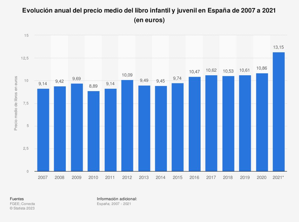 Estadística: Evolución anual del precio medio del libro infantil y juvenil en España de 2007 a 2018 (en euros) | Statista