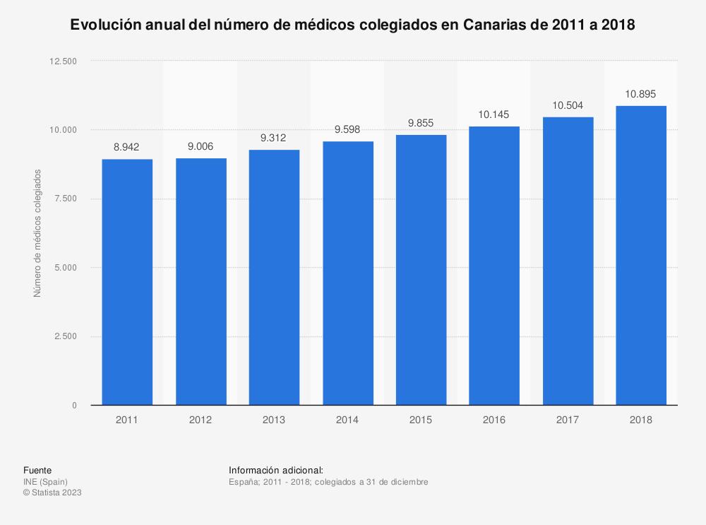 Estadística: Evolución anual del número de médicos colegiados en Canarias de 2011 a 2018 | Statista