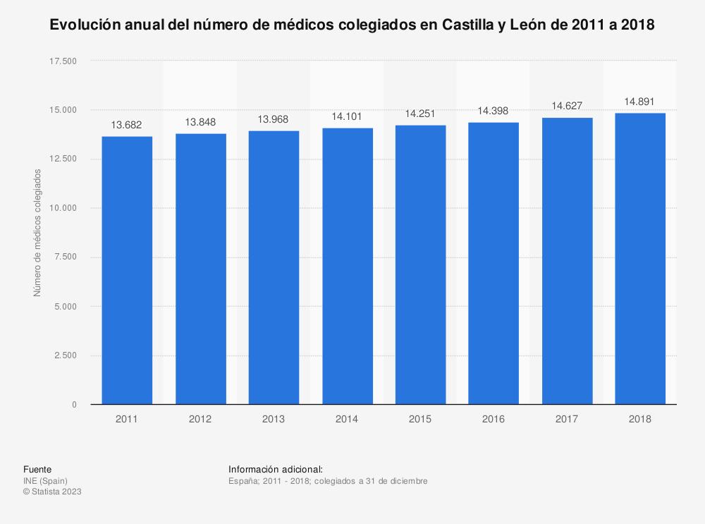 Estadística: Evolución anual del número de médicos colegiados en Castilla y León de 2011 a 2018 | Statista