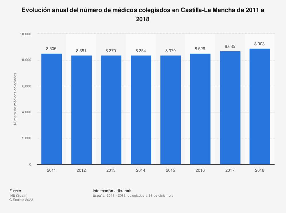 Estadística: Evolución anual del número de médicos colegiados en Castilla-La Mancha de 2011 a 2017 | Statista