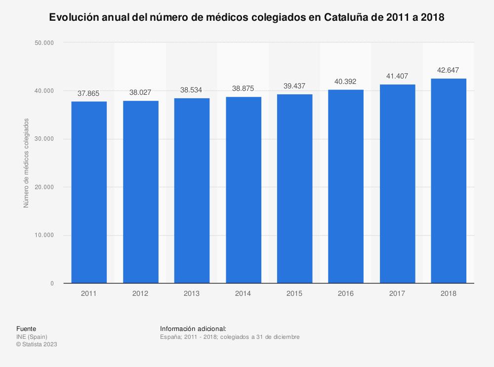 Estadística: Evolución anual del número de médicos colegiados en Cataluña de 2011 a 2018 | Statista