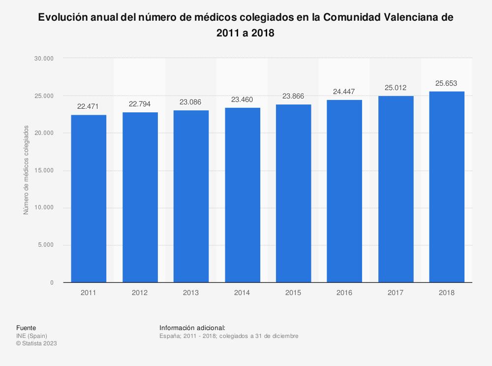 Estadística: Evolución anual del número de médicos colegiados en la Comunidad Valenciana de 2011 a 2017 | Statista