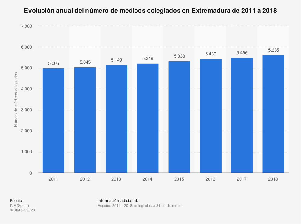 Estadística: Evolución anual del número de médicos colegiados en Extremadura de 2011 a 2018 | Statista
