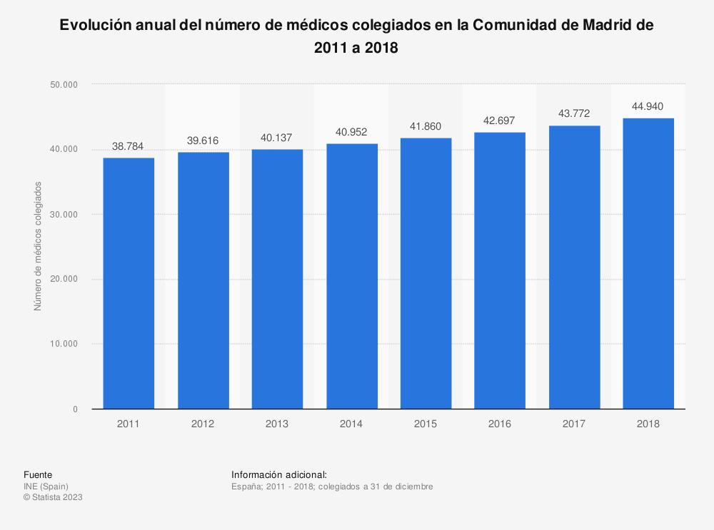 Estadística: Evolución anual del número de médicos colegiados en la Comunidad de Madrid de 2011 a 2018 | Statista