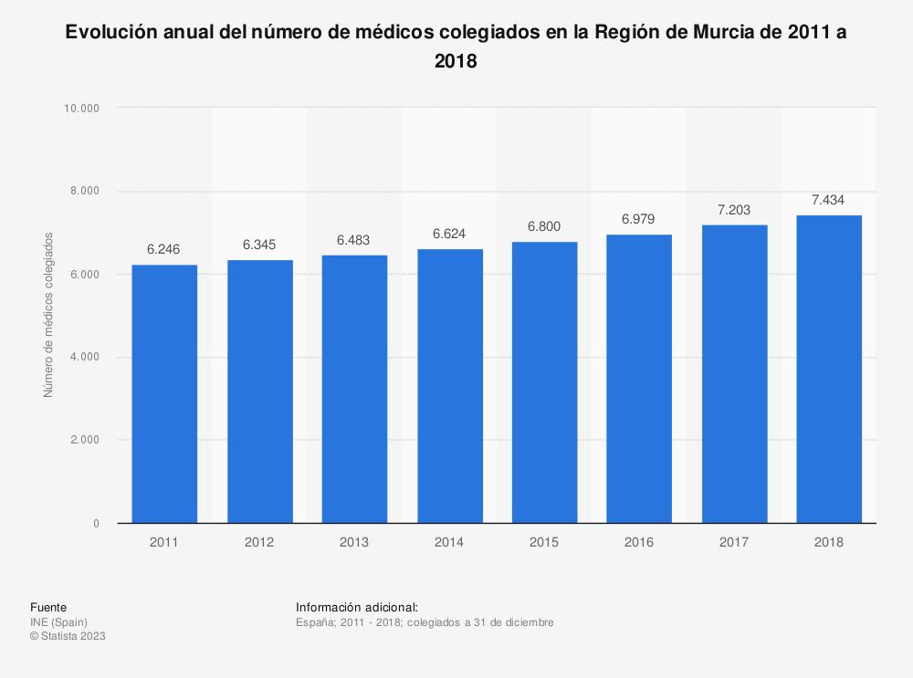 Estadística: Evolución anual del número de médicos colegiados en la Región de Murcia de 2011 a 2018 | Statista