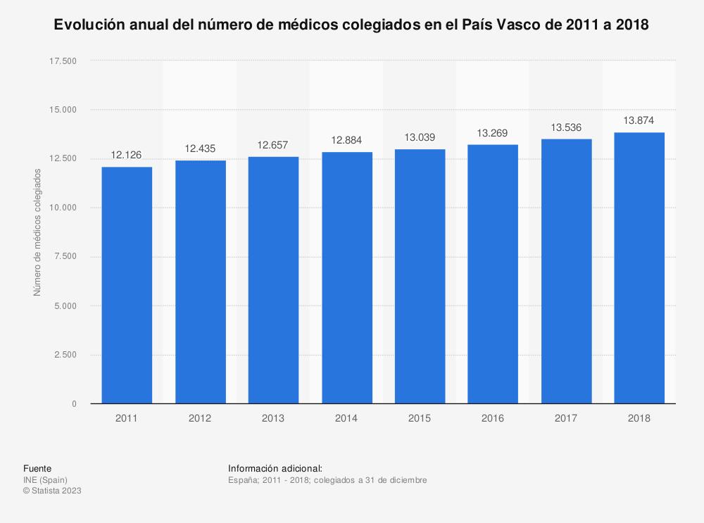 Estadística: Evolución anual del número de médicos colegiados en el País Vasco de 2011 a 2018 | Statista
