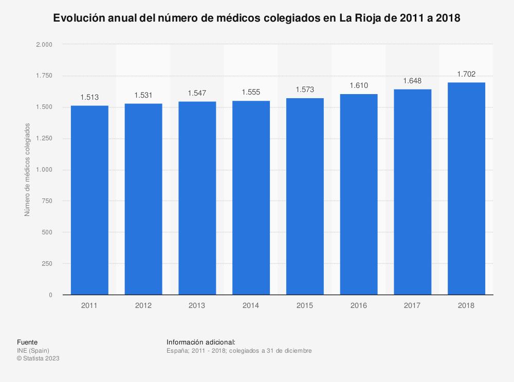 Estadística: Evolución anual del número de médicos colegiados en La Rioja de 2011 a 2018 | Statista