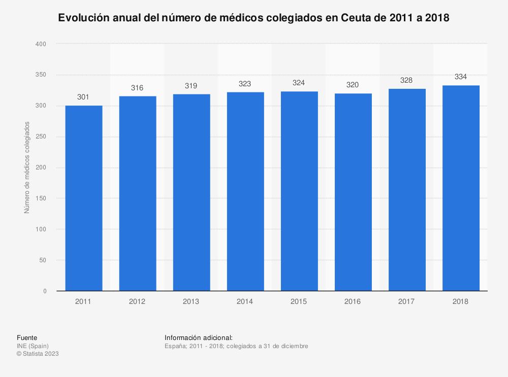 Estadística: Evolución anual del número de médicos colegiados en Ceuta de 2011 a 2018 | Statista