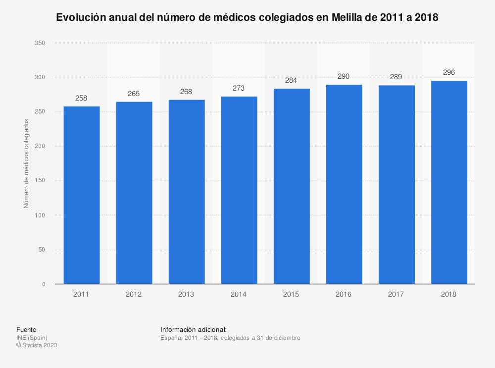 Estadística: Evolución anual del número de médicos colegiados en Melilla de 2011 a 2018 | Statista