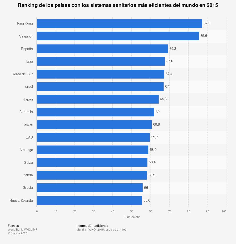 Estadística: Ranking de los países con los sistemas sanitarios más eficientes del mundo en 2015 | Statista